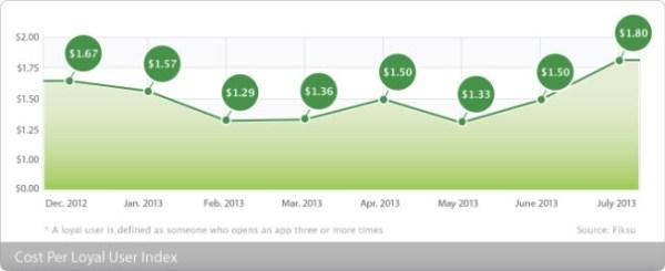 Fiksu index