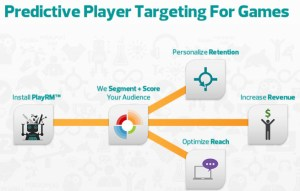 Playnomics predictive churn management