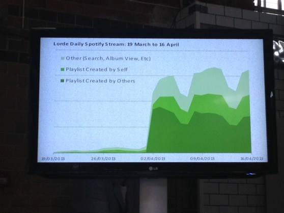 "Spotify listening activity for Lorde's ""Royals"" song."