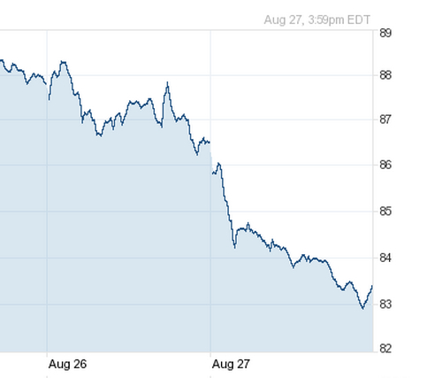 VMware's stock fall