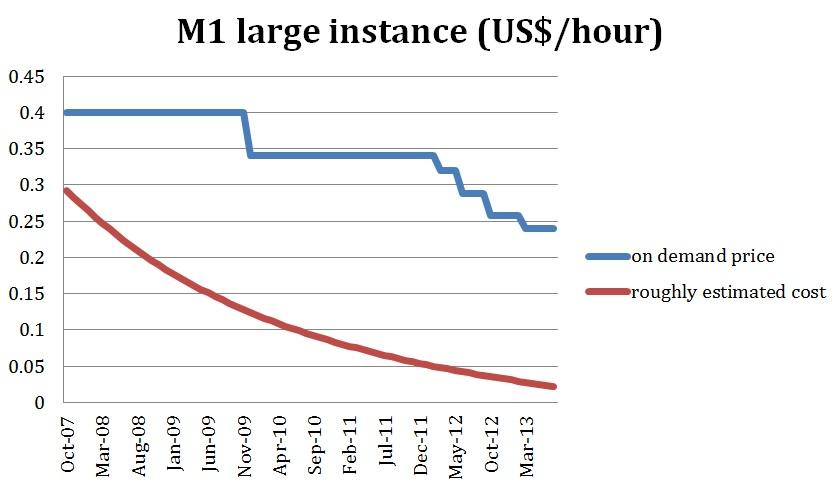 M1 large instance