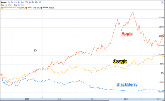 Apple Google BlackBerry