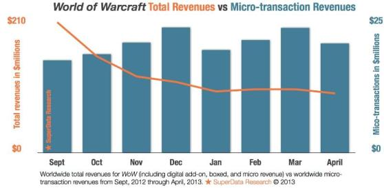 SupderData's chart shows that World of Warcraft's transactional revenue is steady even as its total revenue plummets.