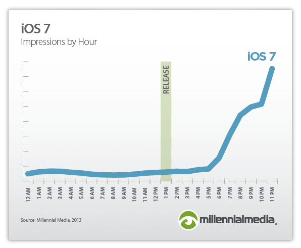 iOS7 adoption