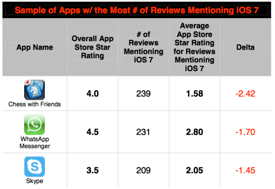 reviews iOS 7 apps