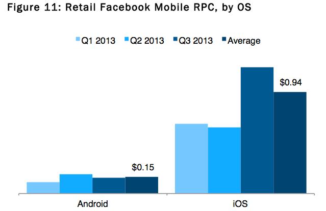 ios versus android ad revenue