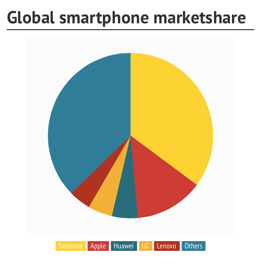 global smartphone market share