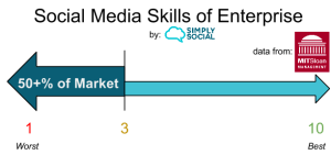 Social media skills of enterprises, as assessed by their employees