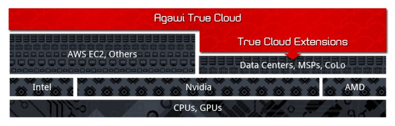 Agawi's platform fits in the larger cloud stack.