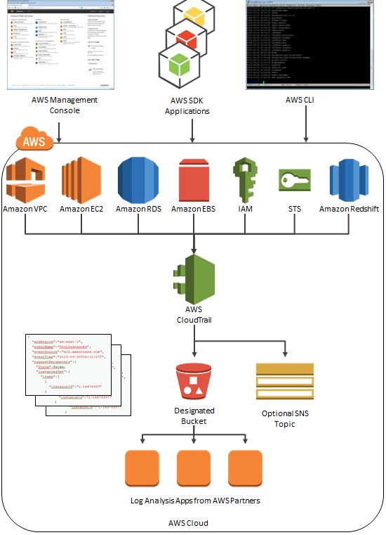 CloudTrail flow chart