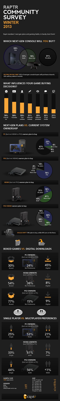 Raptr new console survey