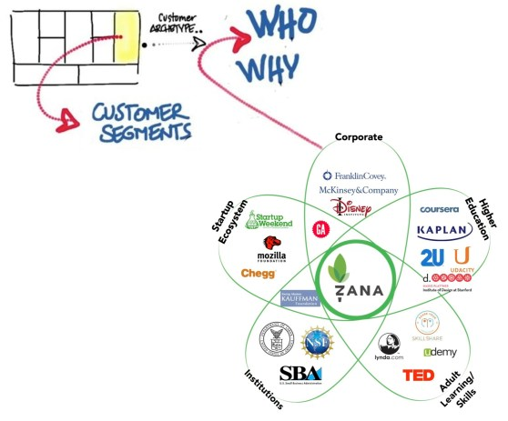 Use the petal diagram to show where your customers will come from