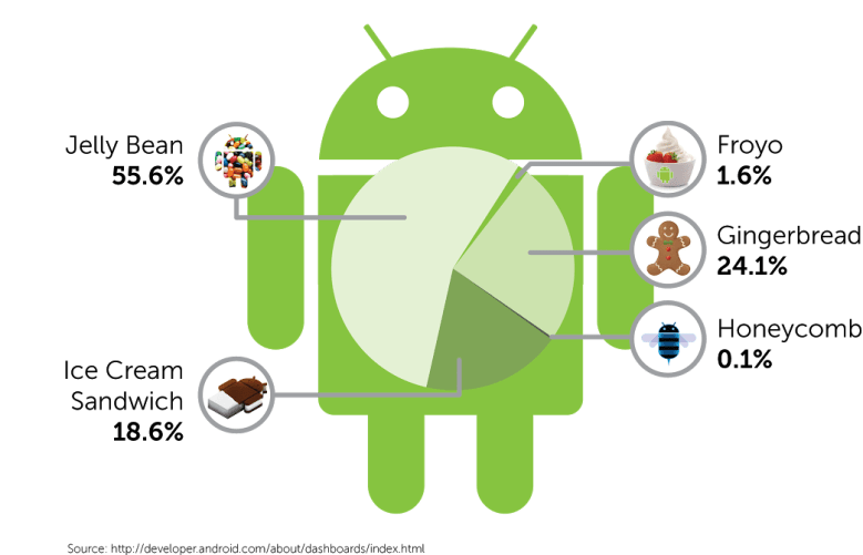 Most Android devices use Jelly Bean, but it's still only around half of all devices.