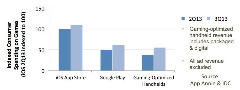 App Annie and IDC have an in-depth report on the mobile- and handheld-gaming market.