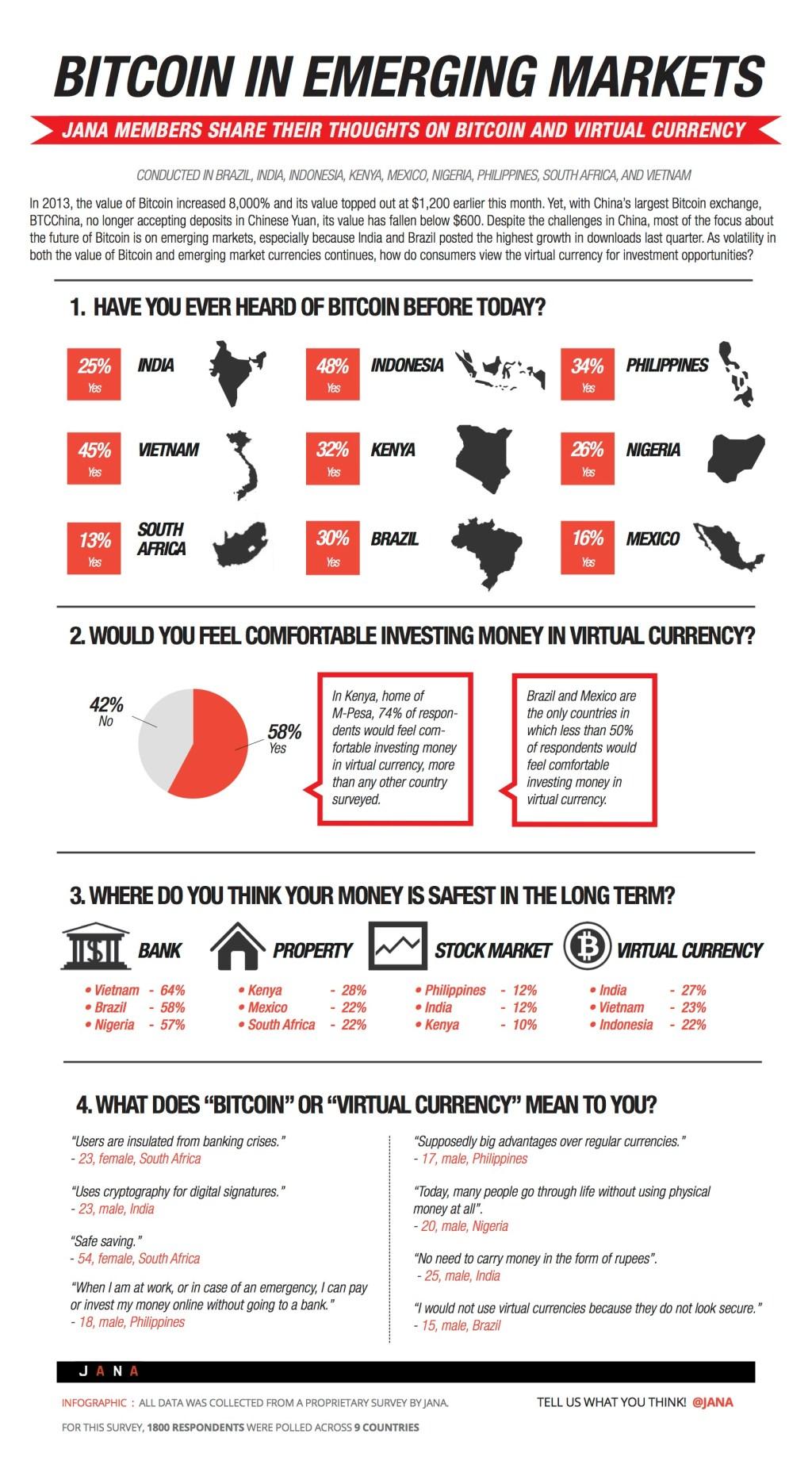 Jana_Bitcoin Infographic