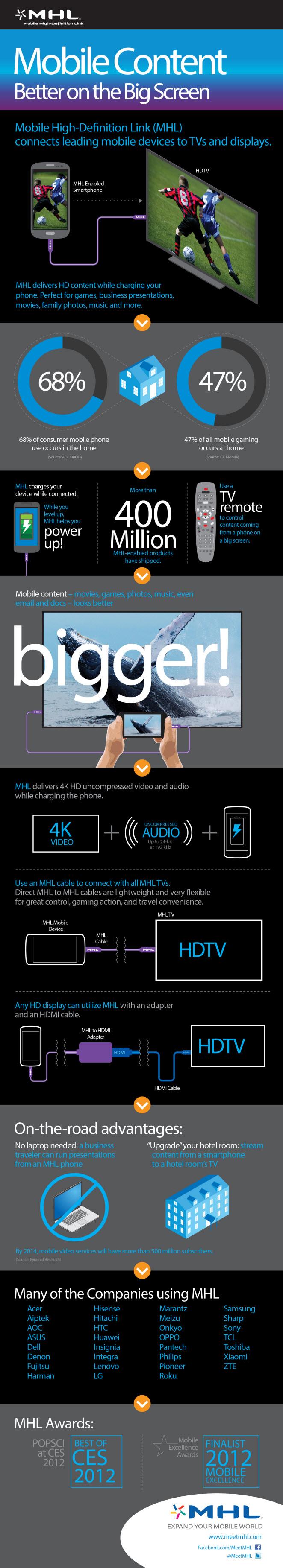 MHL 3.0 infographic