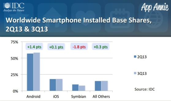 Android's already gigantic lead is widening.