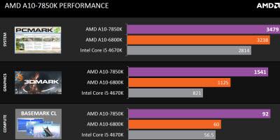 AMD Kaveri benchmarks