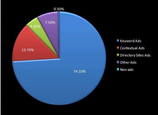 Chinese search market revenues, by type of advertising.