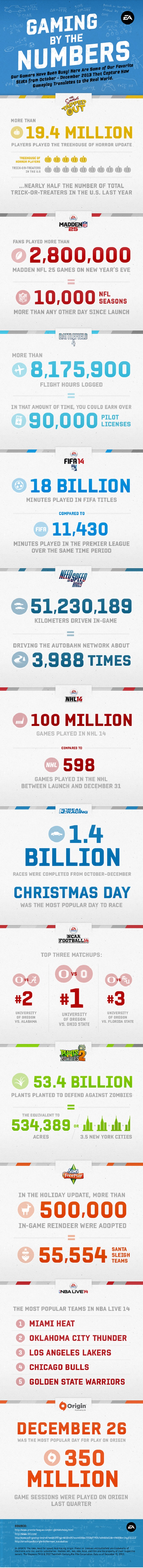 EA by the numbers for FYQ3 2013