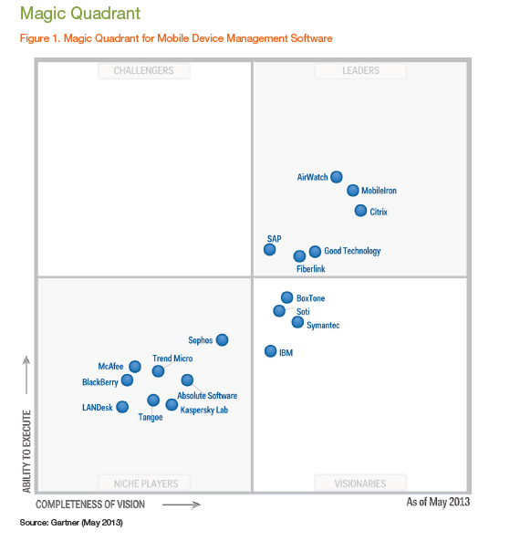 Gartner MDM magic quadrant