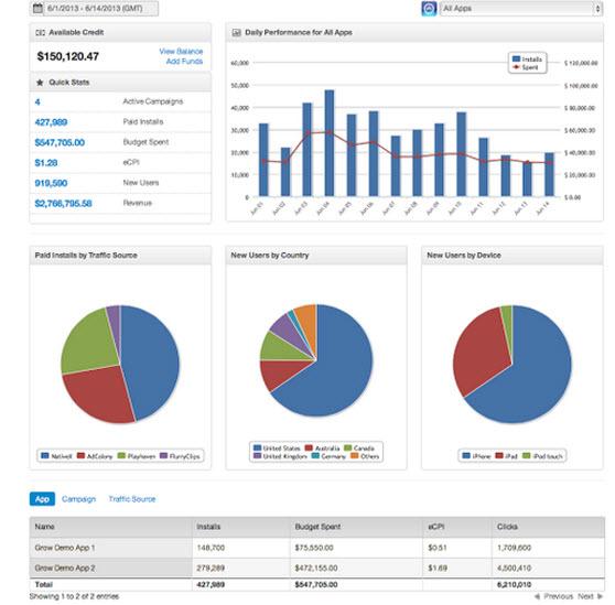 Grow Mobile's dashboard