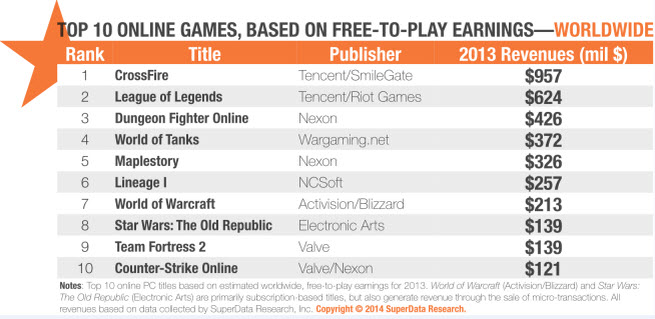 SuperData's top 10 online games of 2013