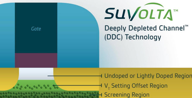 SuVolta's Deeply Depleted Channel technology reduces power consumption in chips.