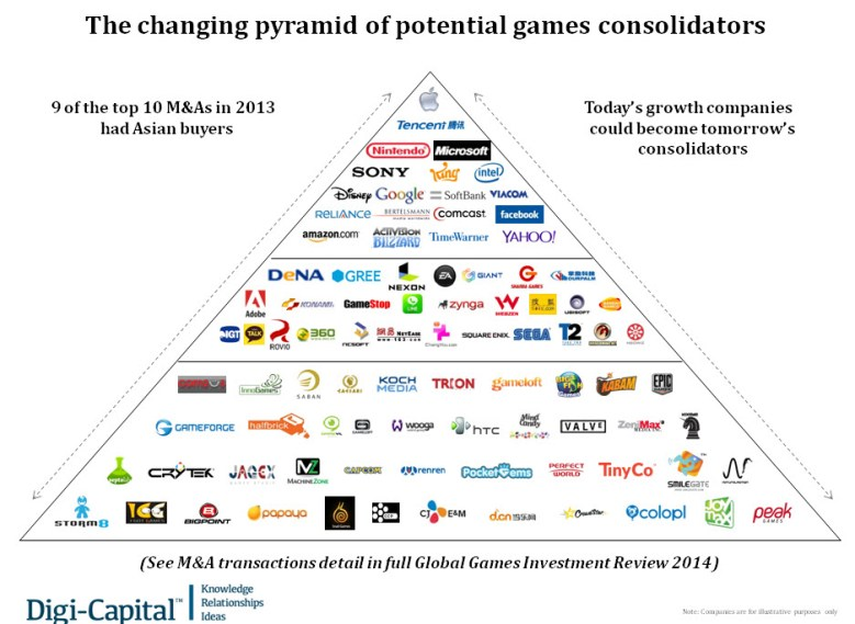The potential acquirers in the game business.