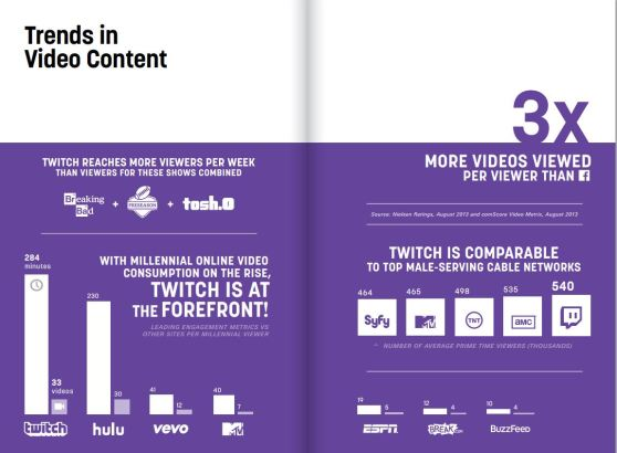 Twitch's trends in 2013.