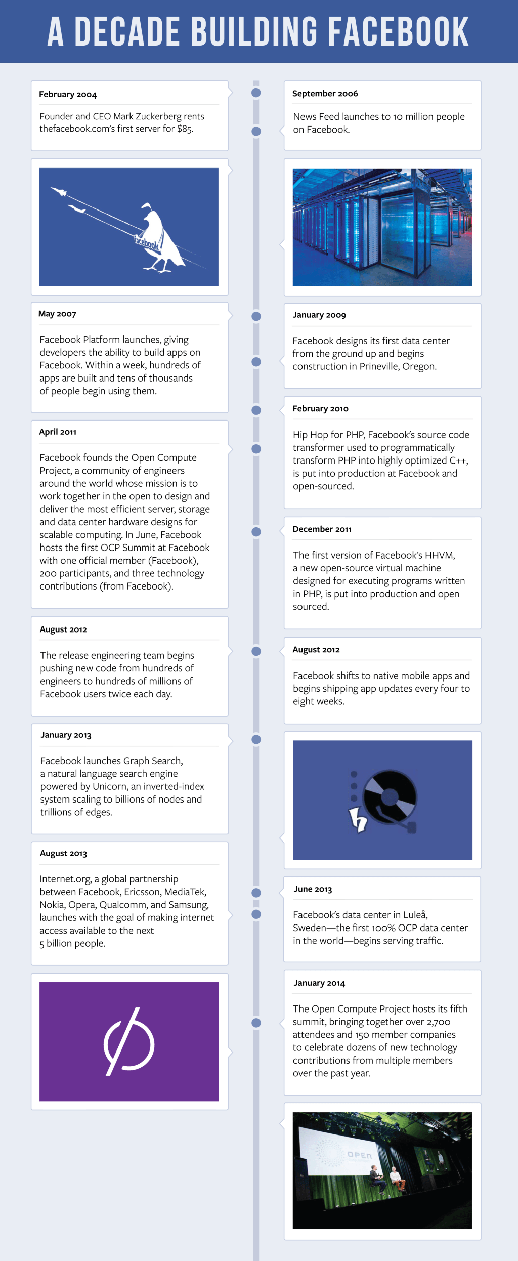 Facebook engineering timeline