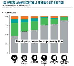 app income distribution