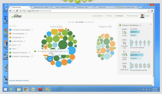 Infer's visualization of factors of lead scores.