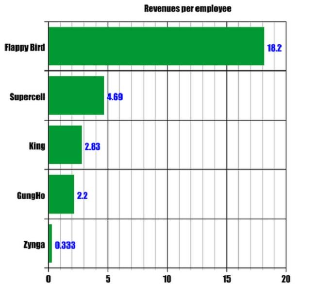 Revenue per employee