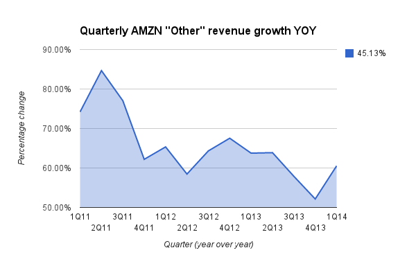AWS REVENUE GROWTH 1Q14 3333