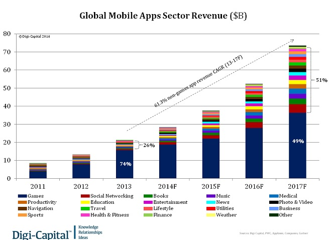 Digi-Capital tracks huge mobile apps growth.