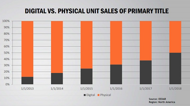 Digital vs physical unit sales of console games in North America.