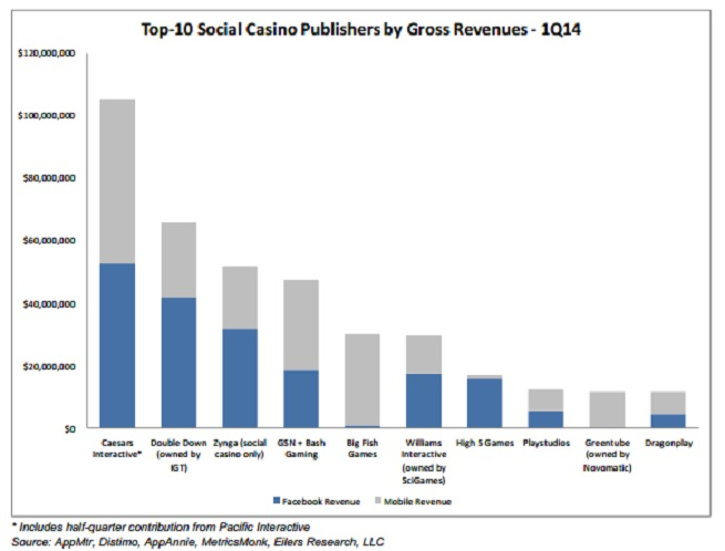 Top 10 social casino publishers in Q1 2014