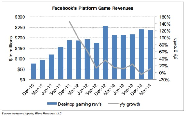 Facebook Earnings Chart