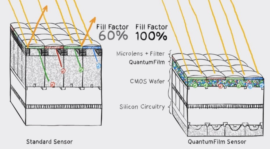 A look at how Invisage's QuantumFilm compares to a standard CMOS sensor
