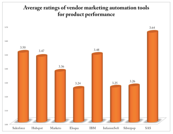 marketing automation rankings