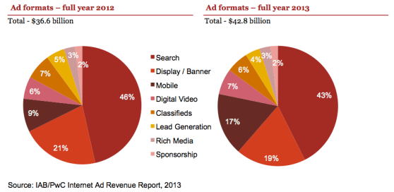 ad formats changing