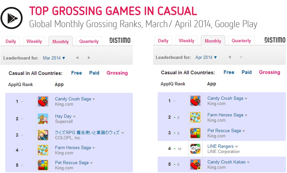 Distimo top ranks on Google Play Store