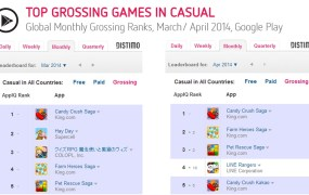 Distimo top ranks on Google Play Store