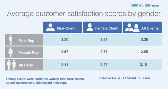 gender-bias-table-scores-by-gender