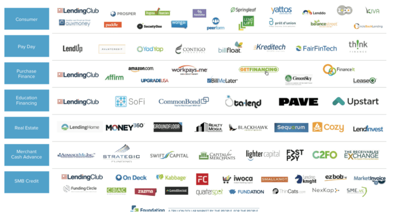 The field of P2P lenders is incredibly crowded.