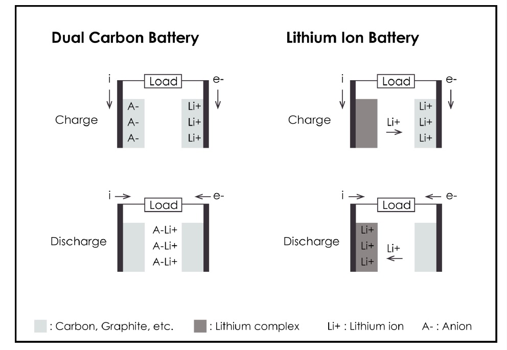 Schematic showing dual-carbon batteries versus lithium-ion batteries.