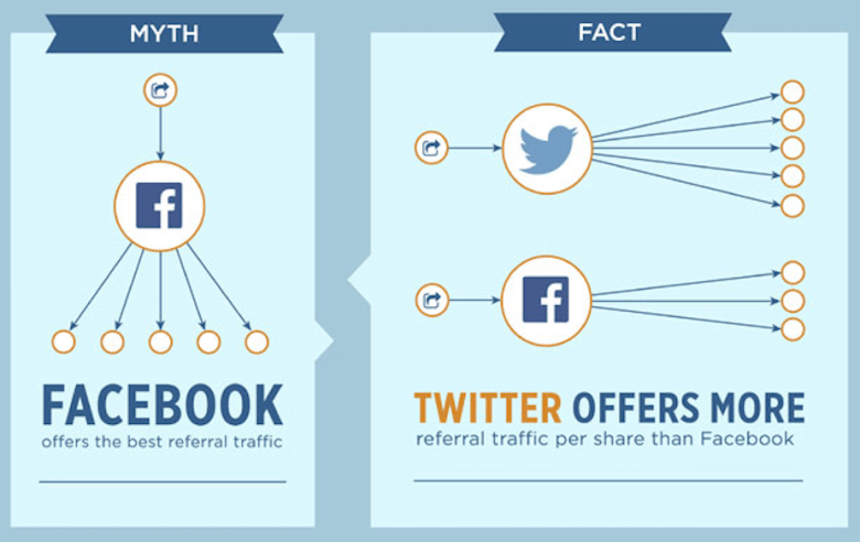 facebook vs twitter referral traffic