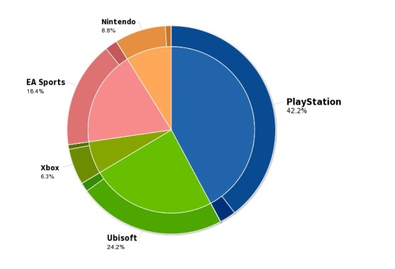 Share of social media sharing at E3.