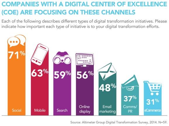State of Digital Transformation 2014